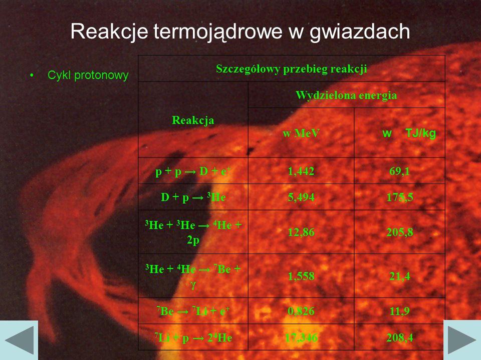 Reakcje termojądrowe w gwiazdach Cykl protonowy w Szczegółowy przebieg reakcji Reakcja Wydzielona energia w MeV w TJ/kg p + p D + e + 1,44269,1 D + p
