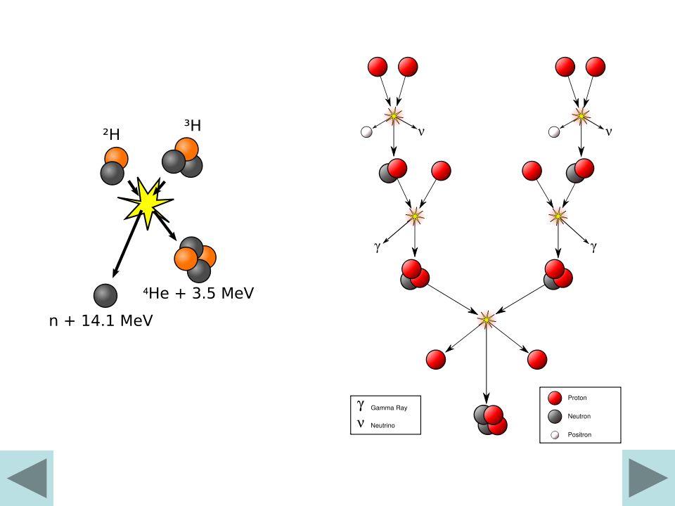 Cykl węglowo-azotowo-tlenowy wwww Szczegółowy przebieg cyklu Reakcja Wydzielona energia w MeV w TJ/kg 12 C + p 13 N + γ1,94414,4 13 N 13 C + e + 2,2216,5 13 C + p 14 N7,55152 14 N + p 15 O + γ7,29746,9 15 O 15 N + e + 2,75417,7 15 N + p 12 C + 4 He4,96630,1 raz na tysiąc reakcji zachodzi 15 N + p 16 O + γ 16 N + p 17 F + γ 17 F 17 O + e + 17 O + p 14 N + 4 He