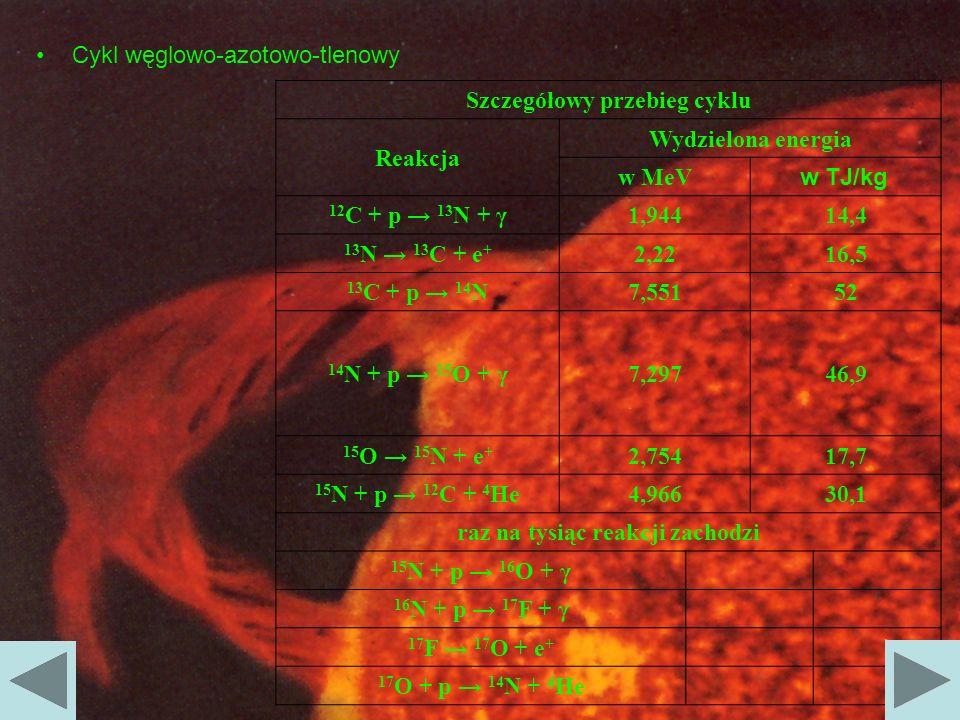 Cykl węglowo-azotowo-tlenowy wwww Szczegółowy przebieg cyklu Reakcja Wydzielona energia w MeV w TJ/kg 12 C + p 13 N + γ1,94414,4 13 N 13 C + e + 2,221