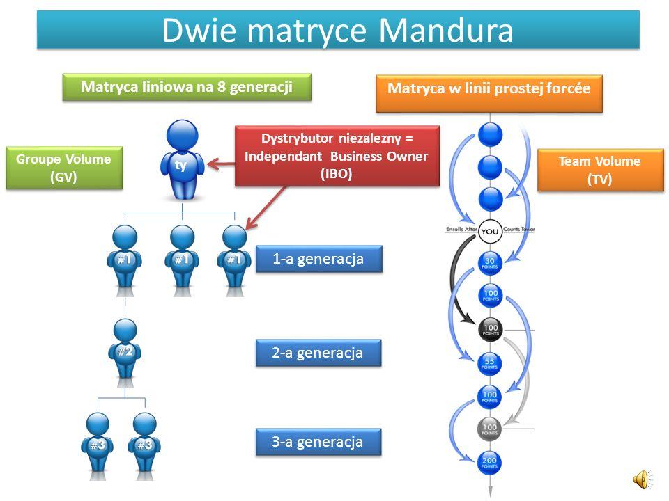 Dwie matryce Mandura ty Matryca liniowa na 8 generacji 1-a generacja 2-a generacja 3-a generacja Groupe Volume (GV) Team Volume (TV) Team Volume (TV) Matryca w linii prostej forcée Dystrybutor niezalezny = Independant Business Owner (IBO) Dystrybutor niezalezny = Independant Business Owner (IBO)