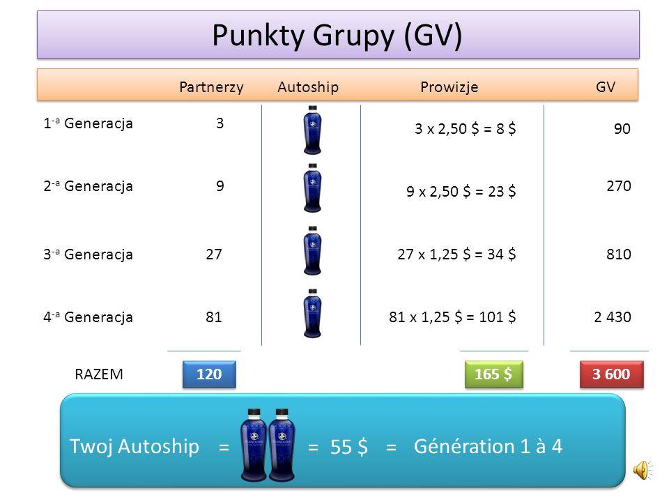 Punkty Grupy (GV) 90 270 810 1 -a Generacja 2 -a Generacja Prowizje 3 x 2,50 $ = 8 $ GVPartnerzy 3 Autoship 9 3 -a Generacja 814 -a Generacja 27 2 430 9 x 2,50 $ = 23 $ 27 x 1,25 $ = 34 $ 81 x 1,25 $ = 101 $ RAZEM 120 165 $ 3 600 =55 $= Génération 1 à 4Twoj Autoship =