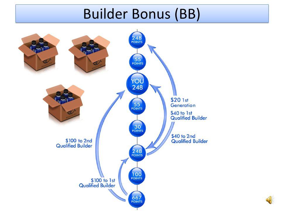 Builder Bonus (BB) suite 1-y IBO z kwalifikacja BB 2-i IBO z kwalifikacja BB 3-a Generacja 4-a Generacja 248 $376 $499 $667 $ x 3x 5x 7x 10 1-y miesiac placony dwom zakwalifikowanym Builder, znajdujacym sie nad, obojetnie w ktorej generacji 40 $60 $80 $100 $ 40 $60 $80 $100 $ Generacje dostepne 1-a Generacja 2-a Generacja 6-a Generacja 7-a Generacja 5-a Generacja 8-a Generacja 20 $30 $40 $50 $ 20 $30 $40 $50 $ 10 $15 $20 $25 $ 10 $15 $20 $25 $ 10 $15 $20 $25 $ 10 $15 $20 $25 $ 10 $15 $20 $25 $ 10 $15 $20 $25 $ 2-gi miesiac i wszystkie nastepne kiedy PACK BUILDER jest kupiony 248 QV 30 QV 55 QV 100 QV 200 QV BB z 1ej Generacji 20 $30 $40 $50 $30 QV