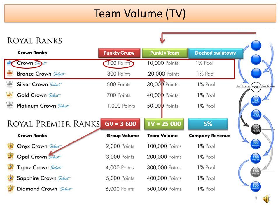 Team Volume (TV) ciag dalszy Groupa Volume Team Volume Dochod swiatowy Groupa Volume Team Volume Dochod swiatowy