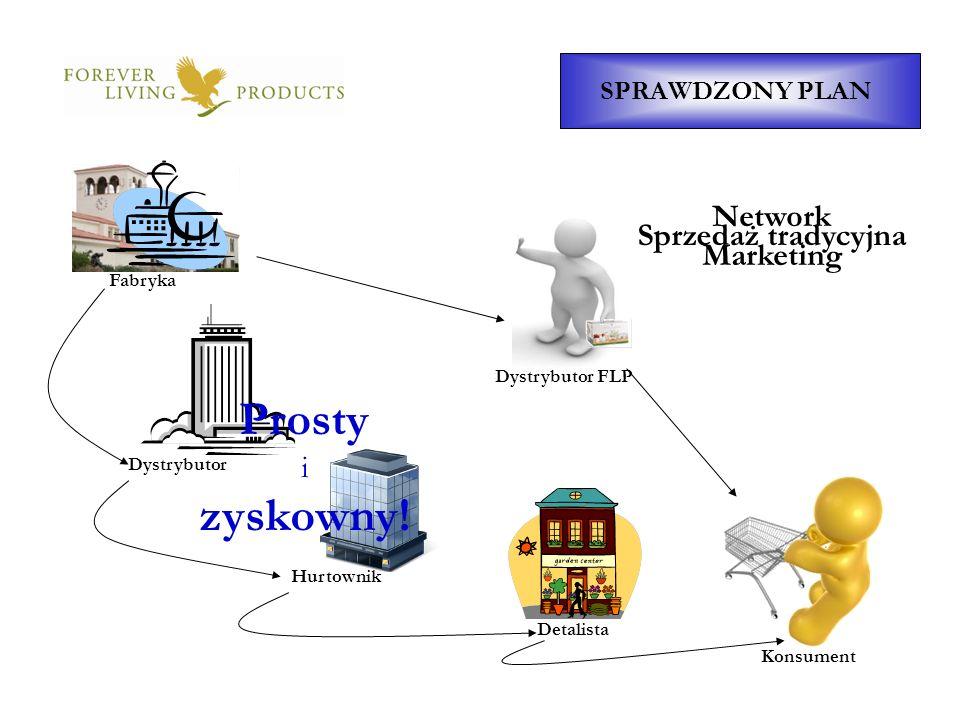 Dystrybutor FLP SPRAWDZONY PLAN Fabryka Detalista Hurtownik Dystrybutor Konsument Sprzedaż tradycyjna Network Marketing Prosty i zyskowny!