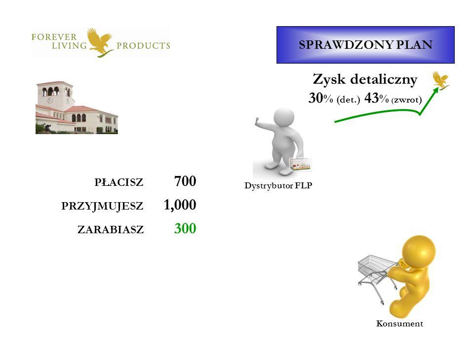Dystrybutor FLP SPRAWDZONY PLAN Konsument Zysk detaliczny PŁACISZ 700 PRZYJMUJESZ 1,000 ZARABIASZ 300 30 % (det.) 43 % ( zwrot)