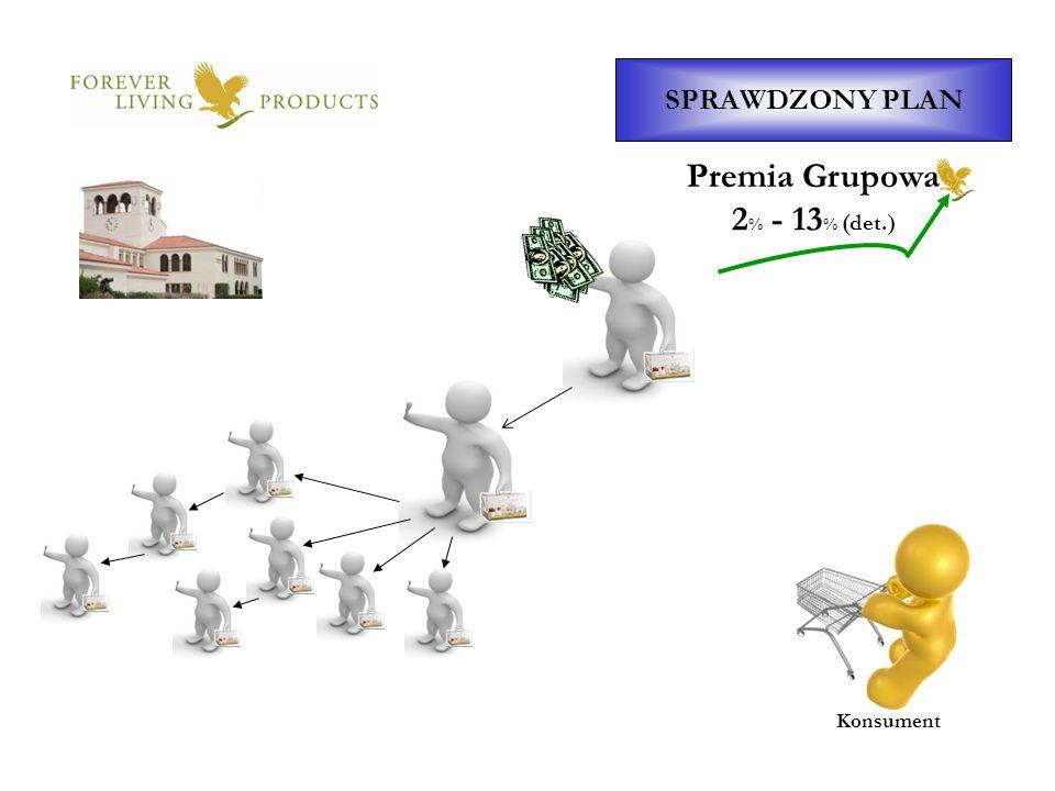 SPRAWDZONY PLAN Konsument Premia Grupowa 2 % - 13 % (det.)