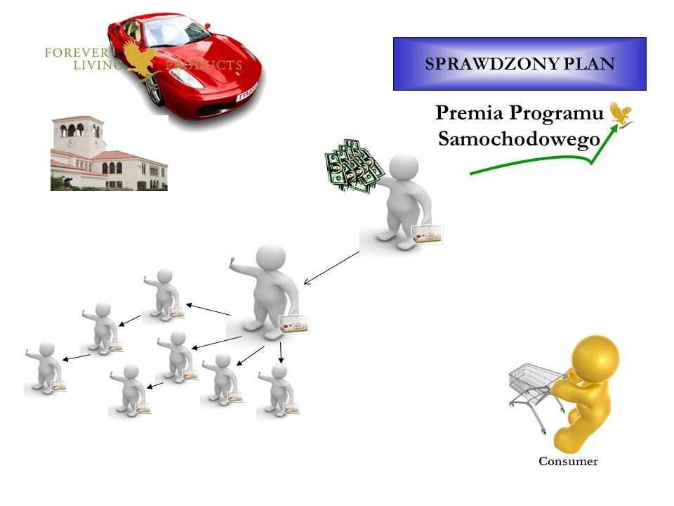 SPRAWDZONY PLAN Consumer Premia Programu Samochodowego