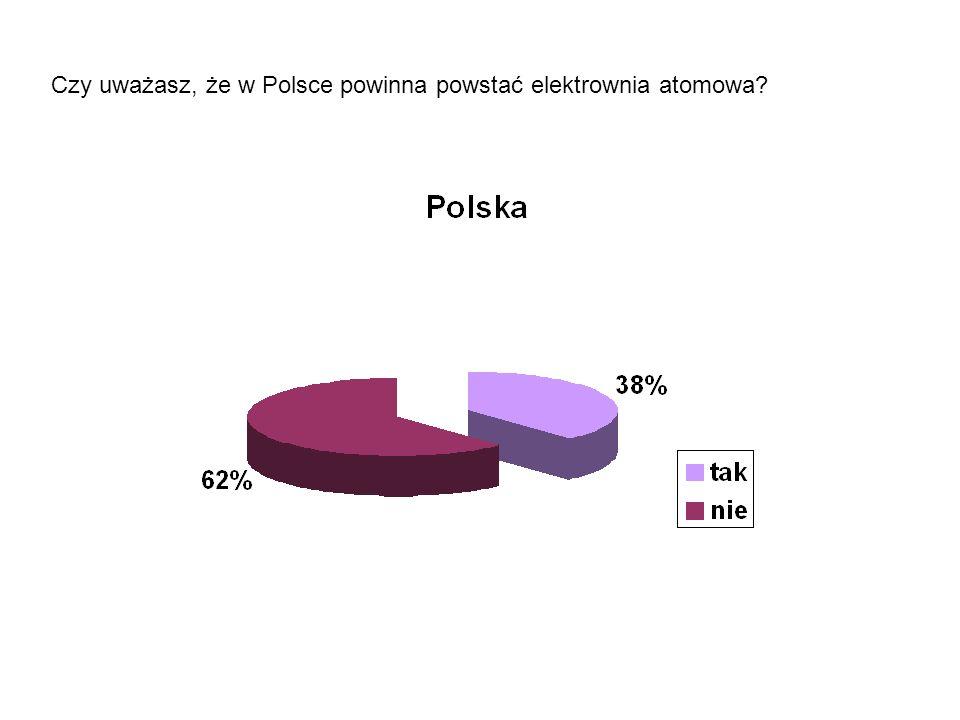 Czy uważasz, że w Polsce powinna powstać elektrownia atomowa