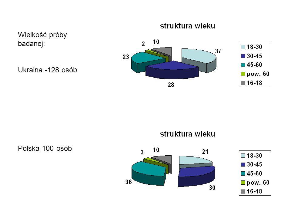 Wielkość próby badanej: Ukraina -128 osób Polska-100 osób