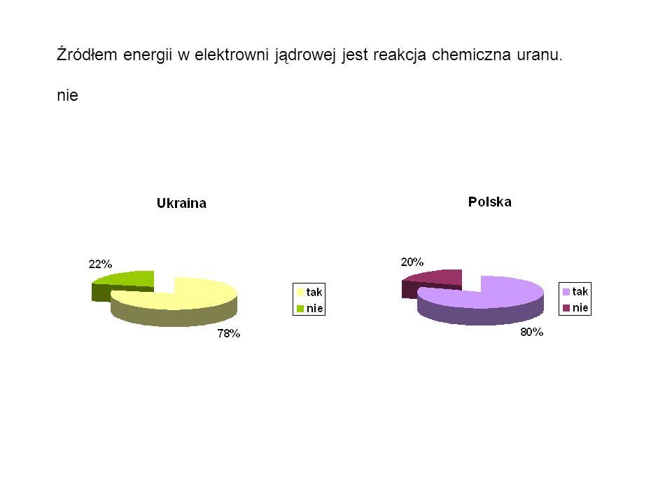 Źródłem energii w elektrowni jądrowej jest reakcja chemiczna uranu. nie