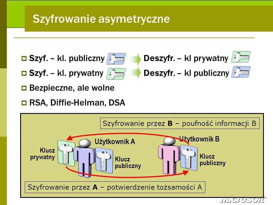 Szyf. – kl. publiczny Szyf. – kl. prywatny Bezpieczne, ale wolne RSA, Diffie-Helman, DSA Użytkownik B Klucz publiczny Klucz prywatny Użytkownik A Kluc