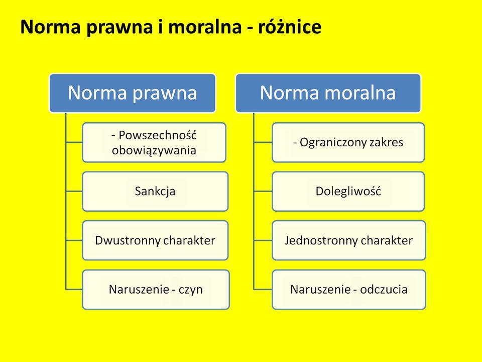 Norma prawna i moralna - różnice