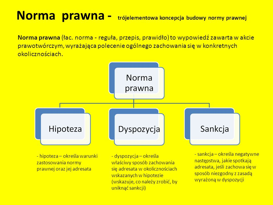 Norma prawna - trójelementowa koncepcja budowy normy prawnej Norma prawna (łac.