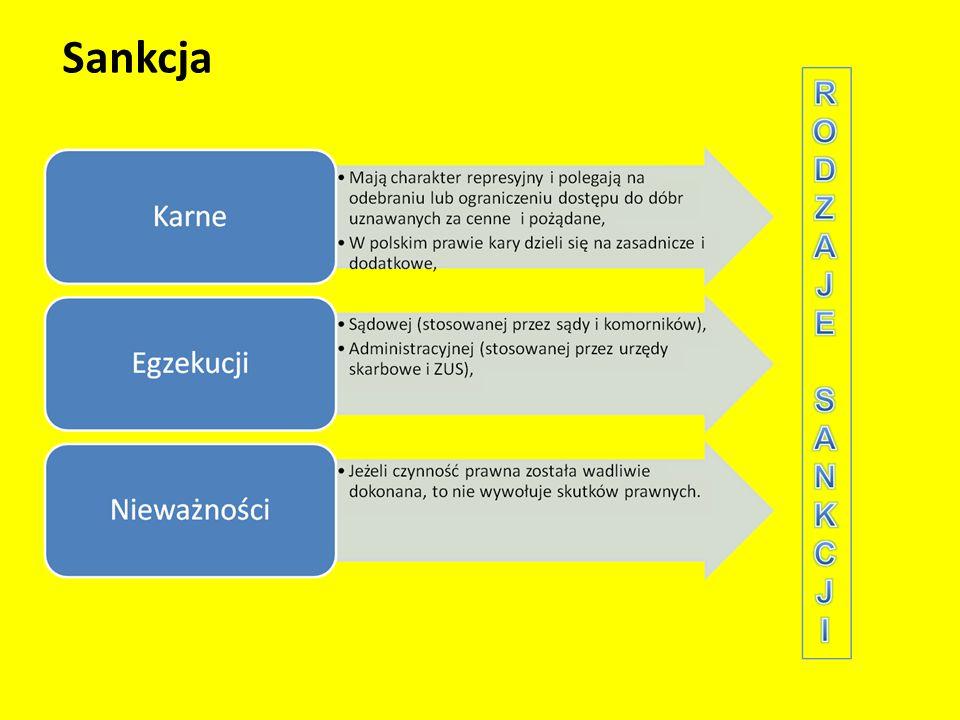 Rodzaje norm postępowania W każdym państwie poza normami prawnymi stanowionymi przez właściwe organy państwa istnieją także inne normy określające postępowanie ludzi w określonych sytuacjach.