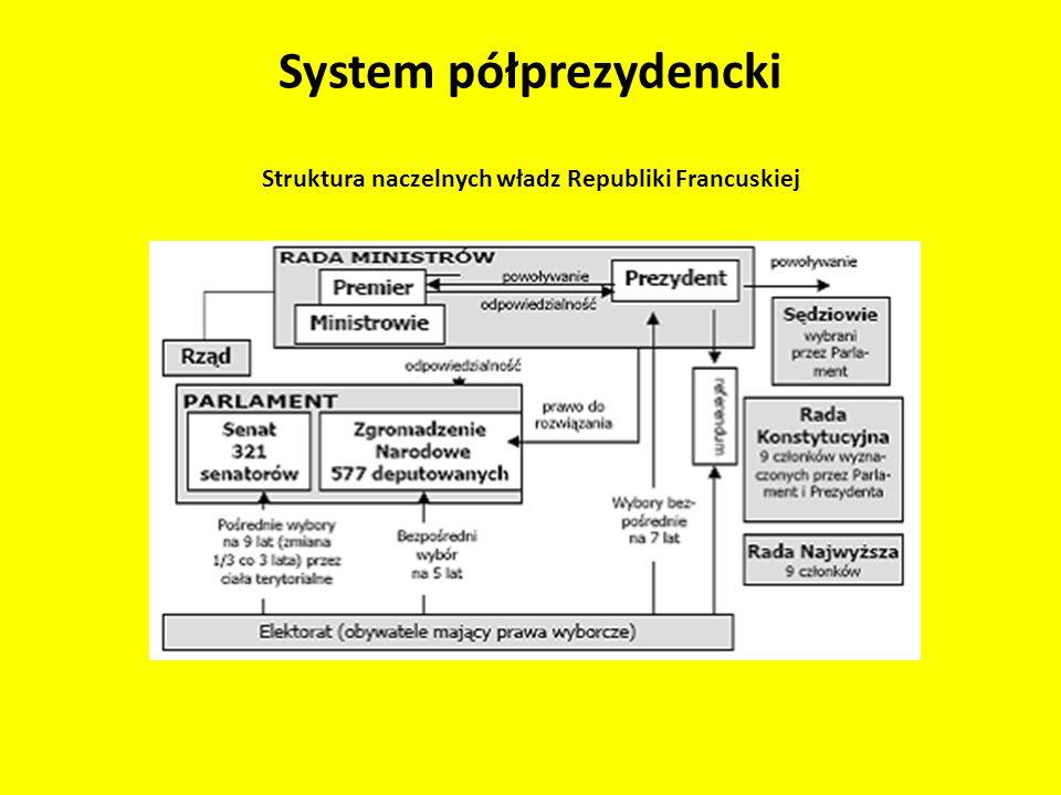 Struktura naczelnych władz Republiki Francuskiej