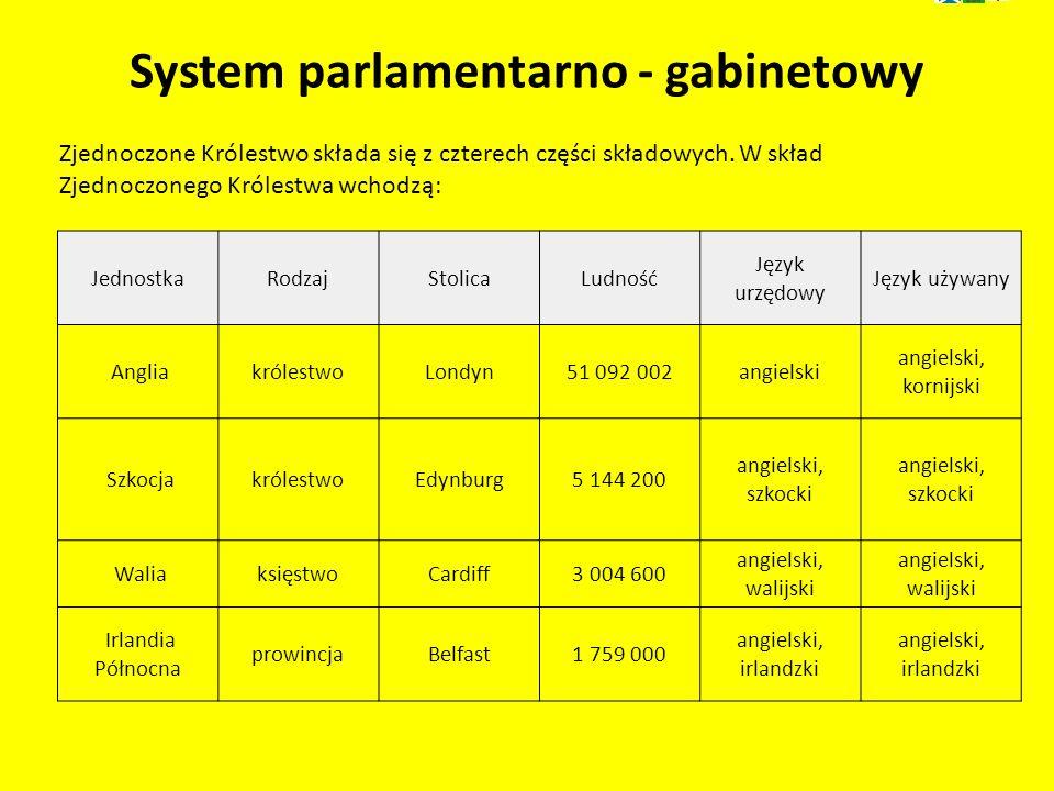 JednostkaRodzajStolicaLudność Język urzędowy Język używany AngliakrólestwoLondyn51 092 002angielski angielski, kornijski SzkocjakrólestwoEdynburg5 144