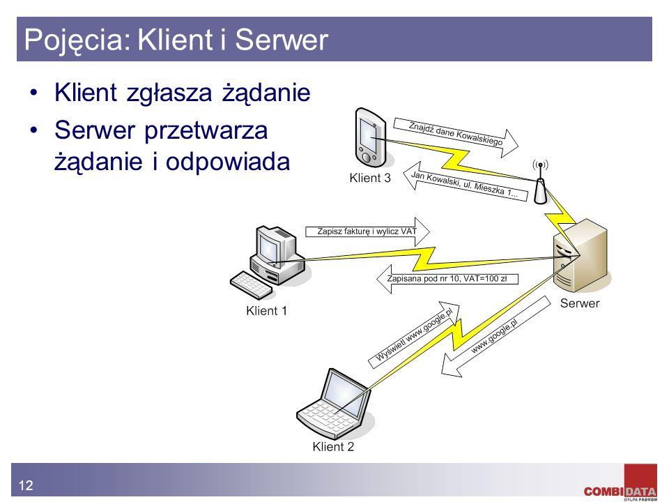 12 Pojęcia: Klient i Serwer Klient zgłasza żądanie Serwer przetwarza żądanie i odpowiada