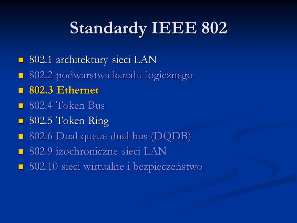 Standardy IEEE 802 802.1 architektury sieci LAN 802.1 architektury sieci LAN 802.2 podwarstwa kanału logicznego 802.2 podwarstwa kanału logicznego 802.3 Ethernet 802.3 Ethernet 802.4 Token Bus 802.4 Token Bus 802.5 Token Ring 802.5 Token Ring 802.6 Dual queue dual bus (DQDB) 802.6 Dual queue dual bus (DQDB) 802.9 izochroniczne sieci LAN 802.9 izochroniczne sieci LAN 802.10 sieci wirtualne i bezpieczeństwo 802.10 sieci wirtualne i bezpieczeństwo