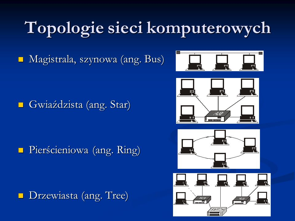 Topologie sieci komputerowych Magistrala, szynowa (ang. Bus) Magistrala, szynowa (ang. Bus) Gwiaździsta (ang. Star) Gwiaździsta (ang. Star) Pierścieni