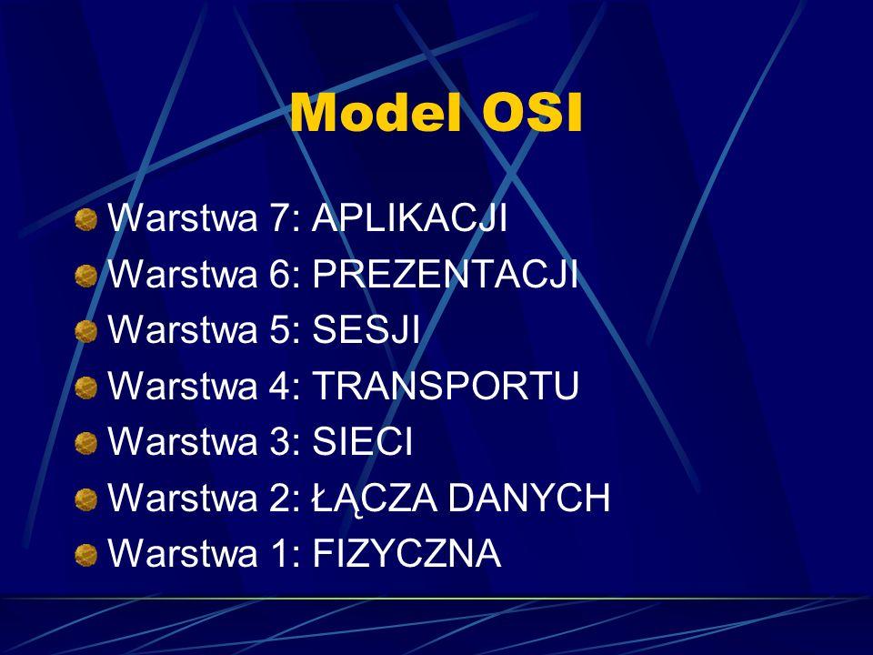 Model OSI Warstwa 7: APLIKACJI Warstwa 6: PREZENTACJI Warstwa 5: SESJI Warstwa 4: TRANSPORTU Warstwa 3: SIECI Warstwa 2: ŁĄCZA DANYCH Warstwa 1: FIZYC