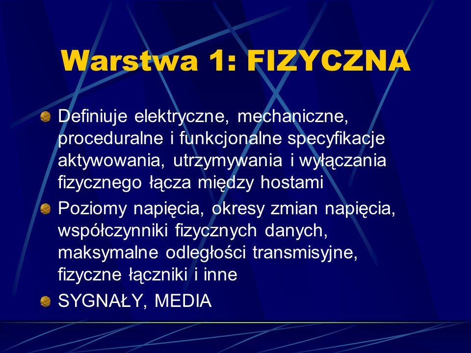 Warstwa 1: FIZYCZNA Definiuje elektryczne, mechaniczne, proceduralne i funkcjonalne specyfikacje aktywowania, utrzymywania i wyłączania fizycznego łąc