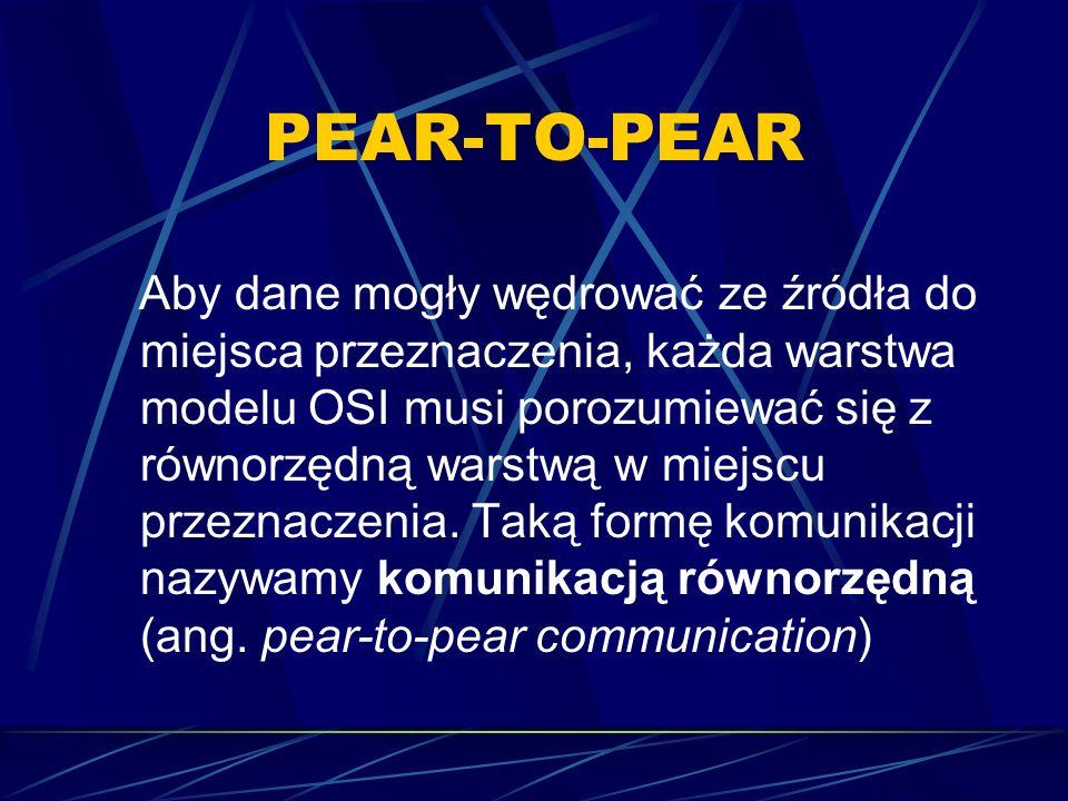 PEAR-TO-PEAR Aby dane mogły wędrować ze źródła do miejsca przeznaczenia, każda warstwa modelu OSI musi porozumiewać się z równorzędną warstwą w miejsc