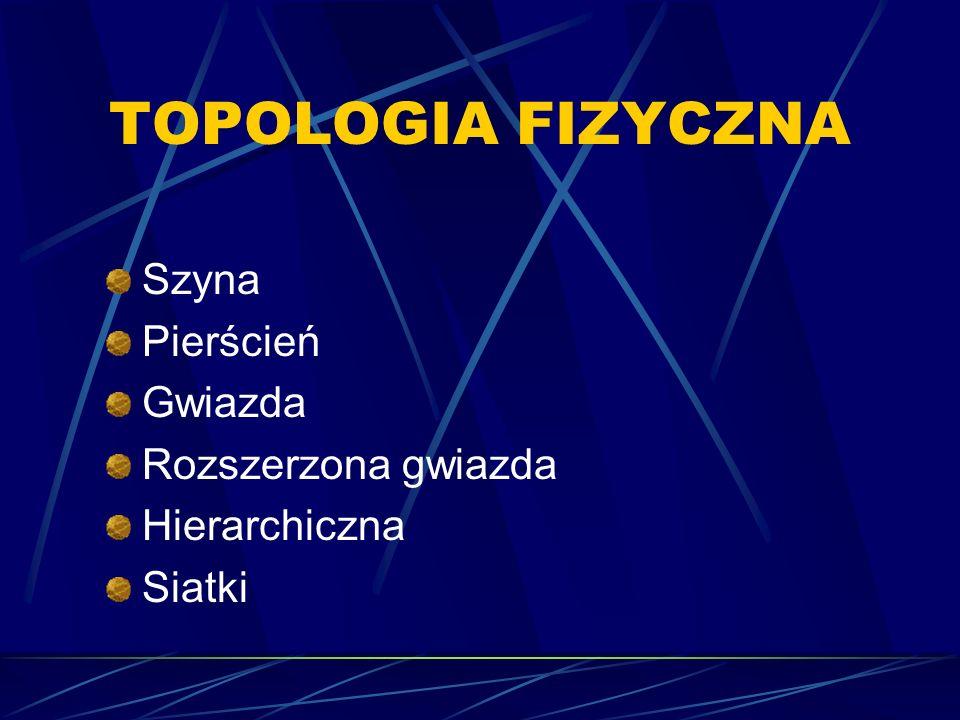 TOPOLOGIA FIZYCZNA Szyna Pierścień Gwiazda Rozszerzona gwiazda Hierarchiczna Siatki