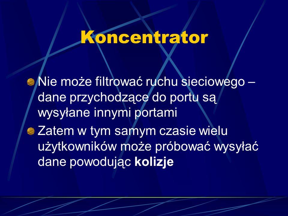 Koncentrator Nie może filtrować ruchu sieciowego – dane przychodzące do portu są wysyłane innymi portami Zatem w tym samym czasie wielu użytkowników m