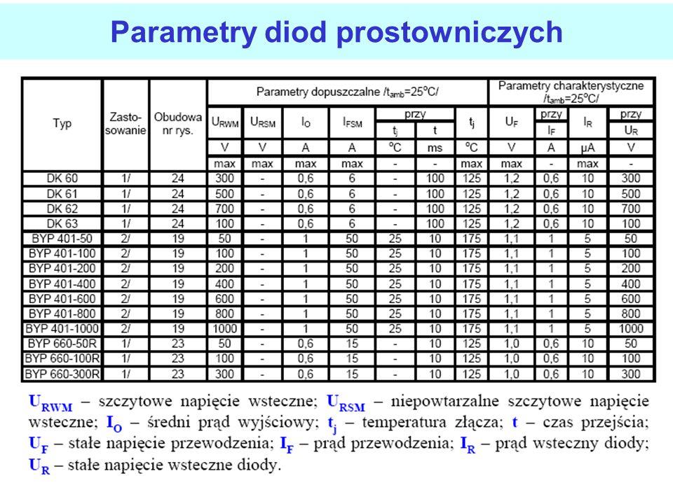 Parametry diod małej mocy Typowe dane dla diody germanowej i krzemowej wynoszą: - dioda krzemowa I S =10 pA, mU T =30 mV, I Fmax =100 mA, - dioda germ