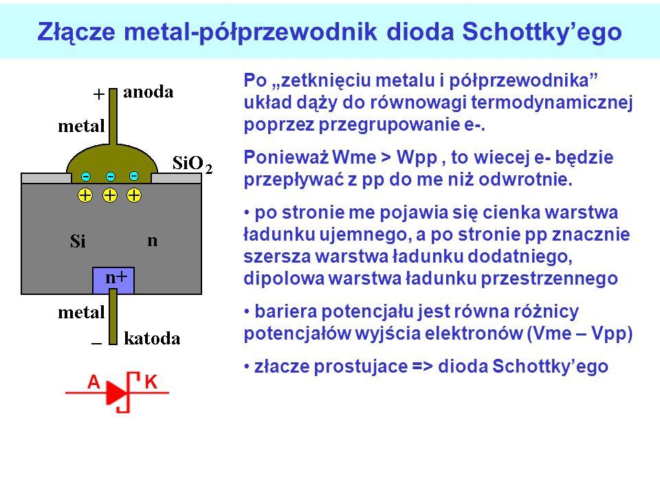 Charakterystyki diod Schottkyego i diody pn w kierunku przewodzenia