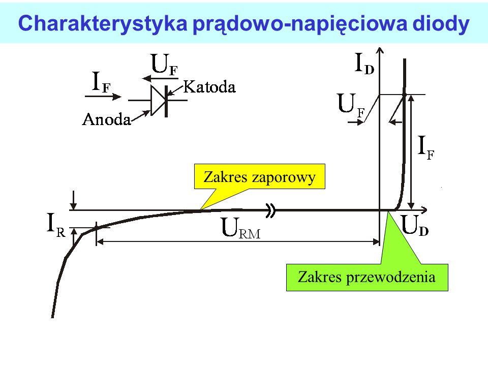 Charakterystyka-właściwości U D = napięcie polaryzacjiU D = napięcie polaryzacji I D = prąd diodyI D = prąd diody I S = prąd nasyceniaI S = prąd nasyc