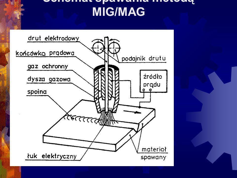 SPAWANIE METODAMI MIG/MAG
