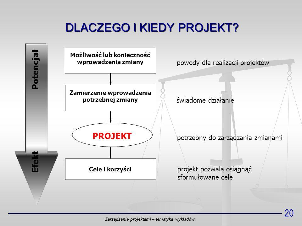 20 Zarządzanie projektami – tematyka wykładów Zamierzenie wprowadzenia potrzebnej zmiany Możliwość lub konieczność wprowadzenia zmiany Cele i korzyści