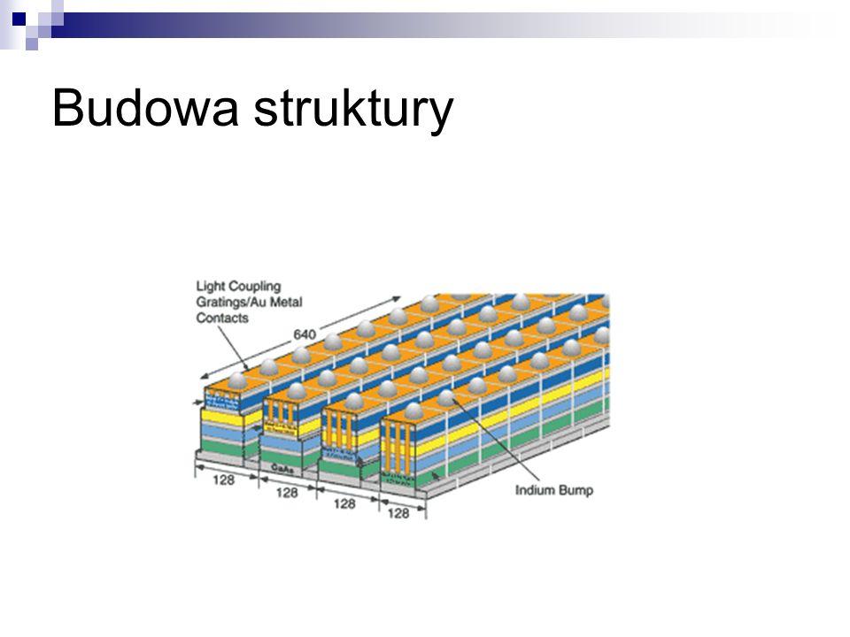Budowa detektora Detektor na fale o długości 8-10 µm Rzeczywista struktura