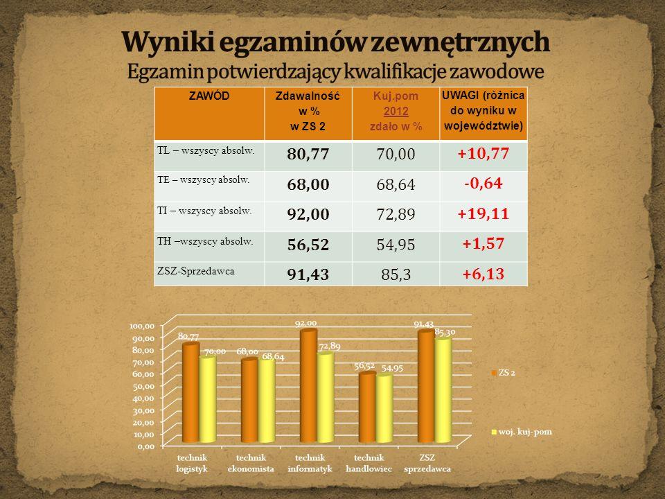 ZAWÓD Zdawalność w % w ZS 2 Kuj.pom 2012 zdało w % UWAGI (różnica do wyniku w województwie) TL – wszyscy absolw. 80,7770,00 +10,77 TE – wszyscy absolw