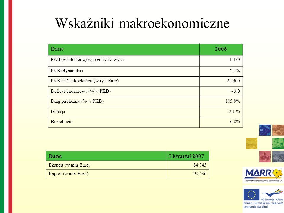 Wskaźniki makroekonomiczne DaneI kwartał 2007 Eksport (w mln Euro)84,743 Import (w mln Euro)90,496 Dane2006 PKB (w mld Euro) wg cen rynkowych1.470 PKB