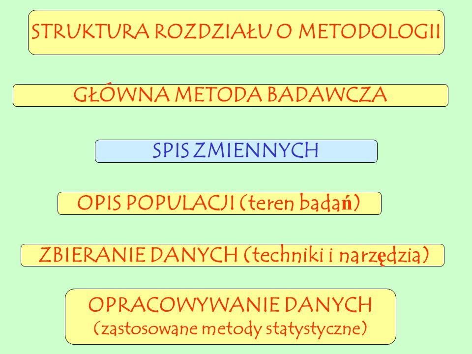 STRUKTURA ROZDZIAŁU O METODOLOGII OPIS POPULACJI (teren badań) ZBIERANIE DANYCH (techniki i narzędzia) GŁÓWNA METODA BADAWCZA OPRACOWYWANIE DANYCH (zastosowane metody statystyczne) SPIS ZMIENNYCH