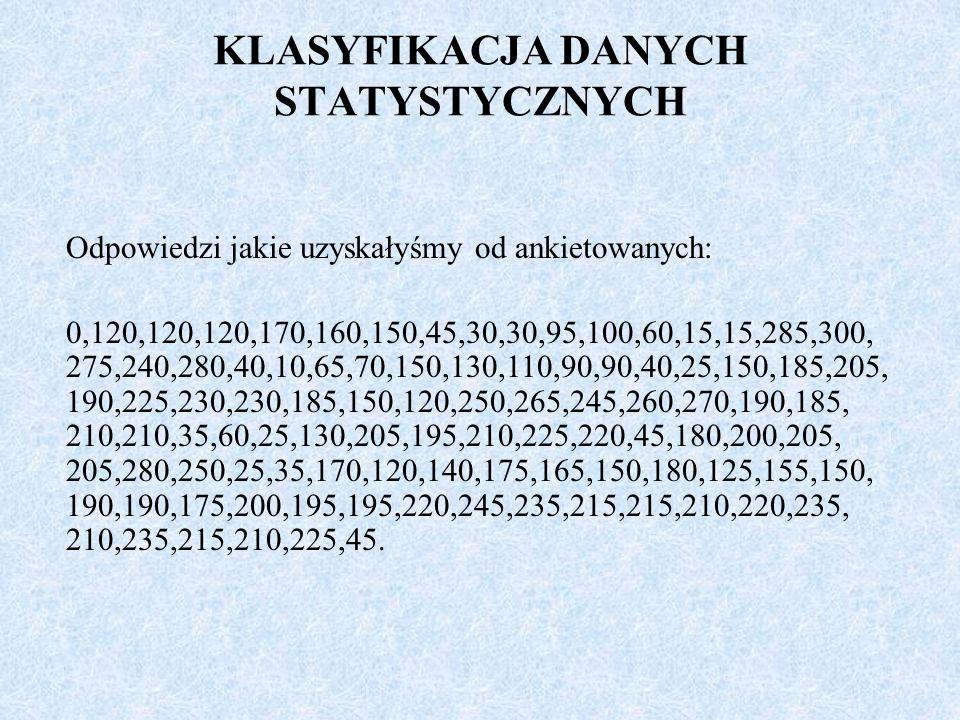 KLASYFIKACJA DANYCH STATYSTYCZNYCH Odpowiedzi jakie uzyskałyśmy od ankietowanych: 0,120,120,120,170,160,150,45,30,30,95,100,60,15,15,285,300, 275,240,280,40,10,65,70,150,130,110,90,90,40,25,150,185,205, 190,225,230,230,185,150,120,250,265,245,260,270,190,185, 210,210,35,60,25,130,205,195,210,225,220,45,180,200,205, 205,280,250,25,35,170,120,140,175,165,150,180,125,155,150, 190,190,175,200,195,195,220,245,235,215,215,210,220,235, 210,235,215,210,225,45.