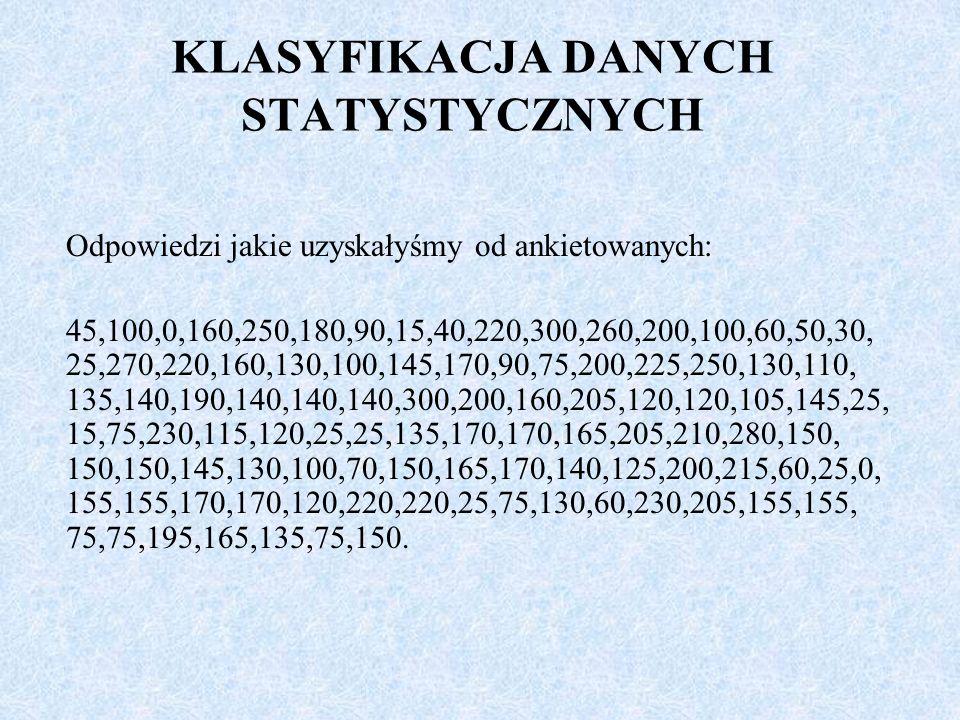 KLASYFIKACJA DANYCH STATYSTYCZNYCH Odpowiedzi jakie uzyskałyśmy od ankietowanych: 45,100,0,160,250,180,90,15,40,220,300,260,200,100,60,50,30, 25,270,220,160,130,100,145,170,90,75,200,225,250,130,110, 135,140,190,140,140,140,300,200,160,205,120,120,105,145,25, 15,75,230,115,120,25,25,135,170,170,165,205,210,280,150, 150,150,145,130,100,70,150,165,170,140,125,200,215,60,25,0, 155,155,170,170,120,220,220,25,75,130,60,230,205,155,155, 75,75,195,165,135,75,150.