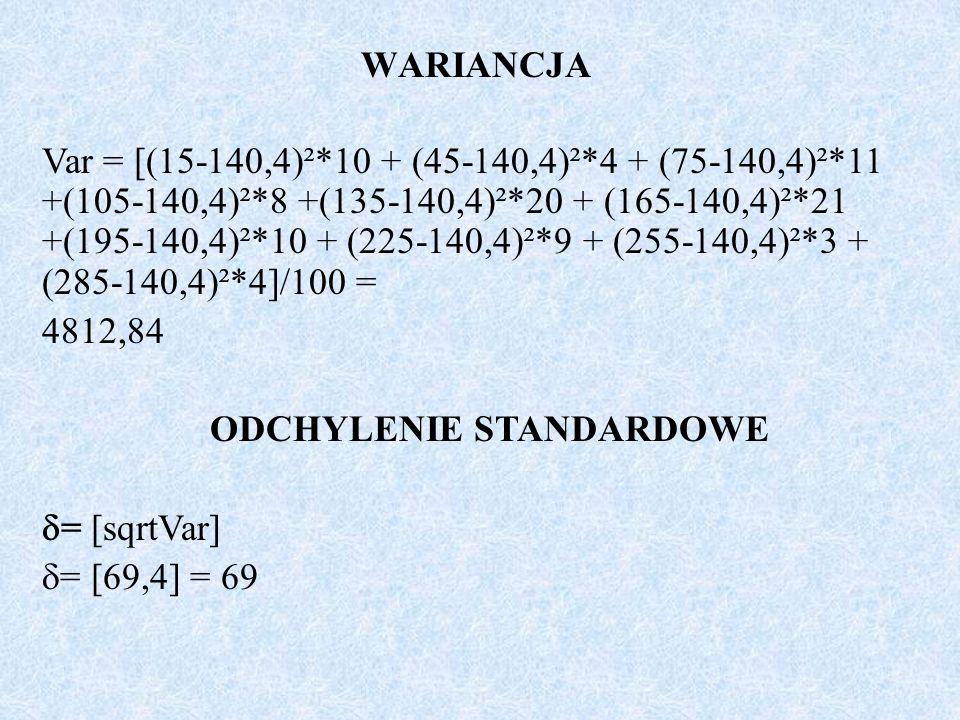 WARIANCJA Var = [(15-140,4)²*10 + (45-140,4)²*4 + (75-140,4)²*11 +(105-140,4)²*8 +(135-140,4)²*20 + (165-140,4)²*21 +(195-140,4)²*10 + (225-140,4)²*9 + (255-140,4)²*3 + (285-140,4)²*4]/100 = 4812,84 ODCHYLENIE STANDARDOWE = [sqrtVar] = [69,4] = 69