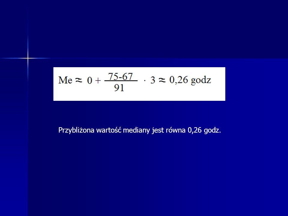Przybliżona wartość mediany jest równa 0,26 godz.