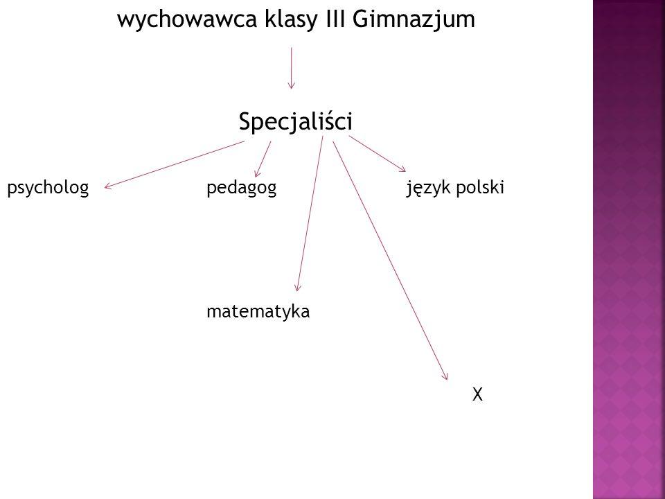 Gimnazjum Liderzy Zespołów wychowawca klasy I Gimnazjum klasy III Gimnazjum wychowawca klasy II Gimnazjum