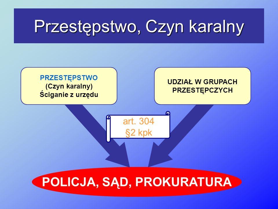 POLICJA, SĄD, PROKURATURA Przestępstwo, Czyn karalny PRZESTĘPSTWO (Czyn karalny) Ściganie z urzędu art. 304 §2 kpk UDZIAŁ W GRUPACH PRZESTĘPCZYCH