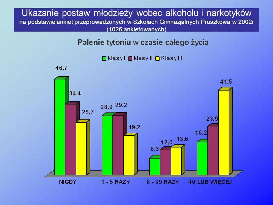 Ukazanie postaw młodzieży wobec alkoholu i narkotyków na podstawie ankiet przeprowadzonych w Szkołach Gimnazjalnych Pruszkowa w 2002r (1026 ankietowan