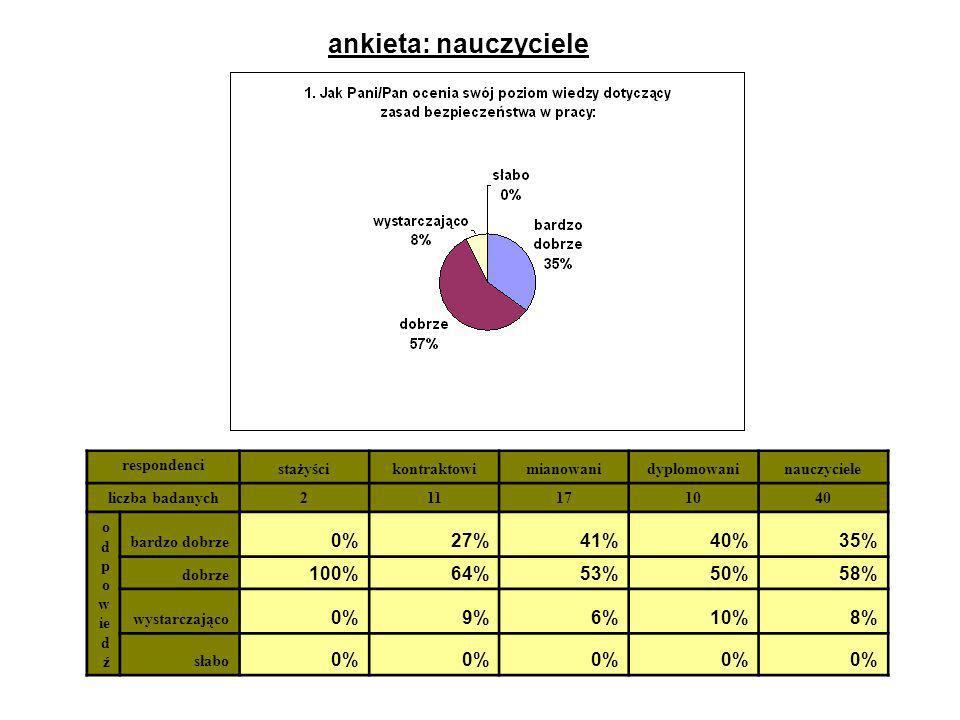 ankieta: nauczyciele respondenci stażyścikontraktowimianowanidyplomowaninauczyciele liczba badanych211171040 o d p o w ie d ź bardzo dobrze 0%27%41%40