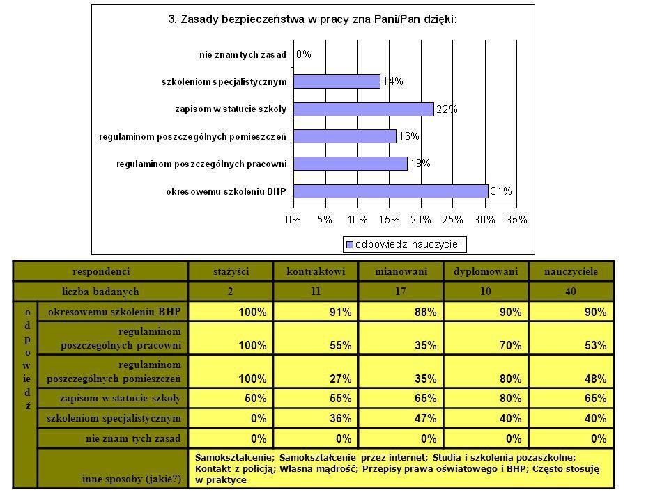 respondencistażyścikontraktowimianowanidyplomowaninauczyciele liczba badanych211171040 o d p o w ie d ź okresowemu szkoleniu BHP 100%91%88%90% regulam