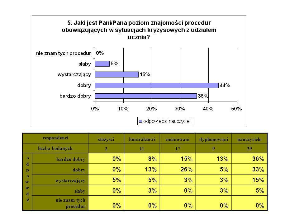 respondenci stażyścikontraktowimianowanidyplomowaninauczyciele liczba badanych 21117939 o d p o w ie d ź bardzo dobry 0%8%15%13%36% dobry 0%13%26%5%33