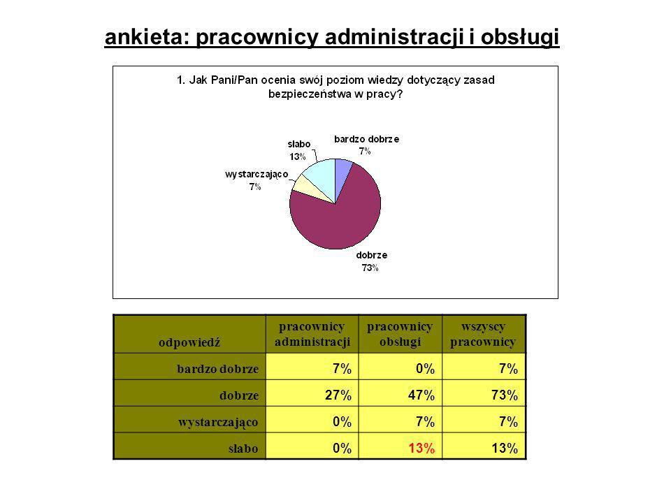 ankieta: pracownicy administracji i obsługi odpowiedź pracownicy administracji pracownicy obsługi wszyscy pracownicy bardzo dobrze 7%0%7% dobrze 27%47