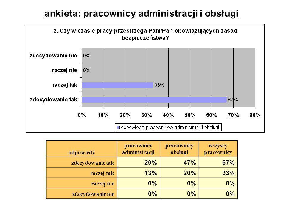 ankieta: pracownicy administracji i obsługi odpowiedź pracownicy administracji pracownicy obsługi wszyscy pracownicy zdecydowanie tak 20%47%67% raczej