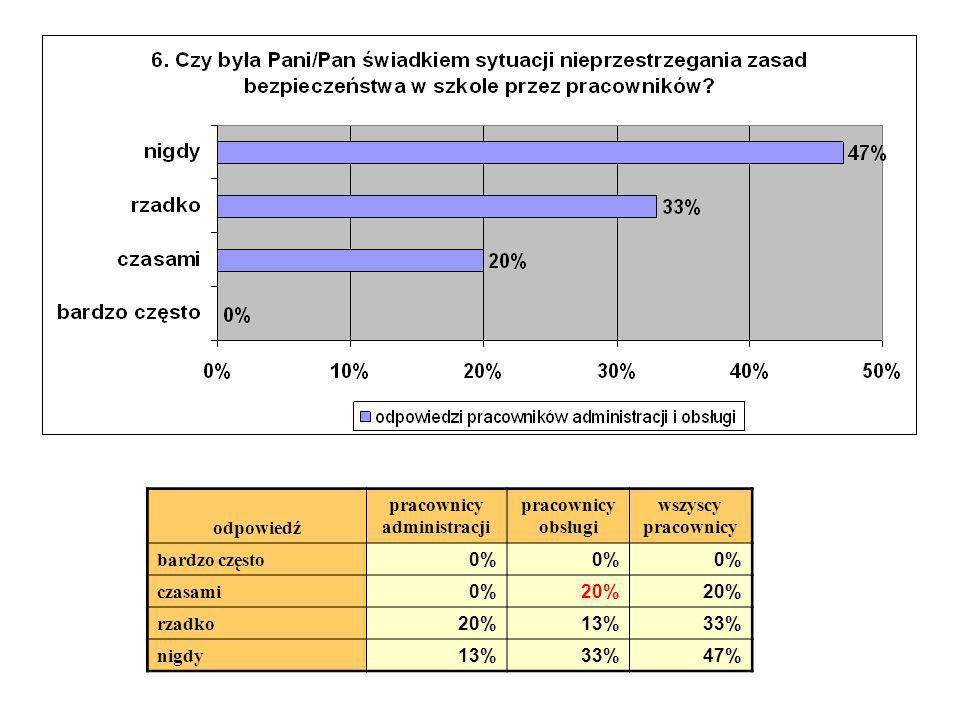 odpowiedź pracownicy administracji pracownicy obsługi wszyscy pracownicy bardzo często 0% czasami 0%20% rzadko 20%13%33% nigdy 13%33%47%